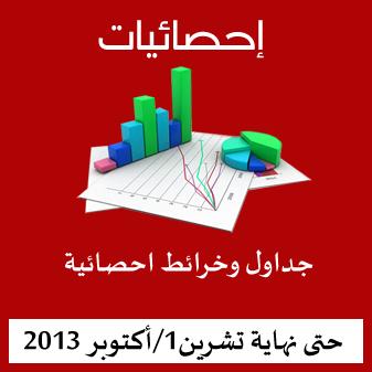 جداول وخرائط احصائية لضحايا جرائم النظام السوري والانتهاكات الحاصلة حتى نهاية تشرين أول 2013